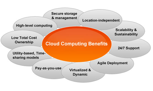 Trijit Cloud Solutions